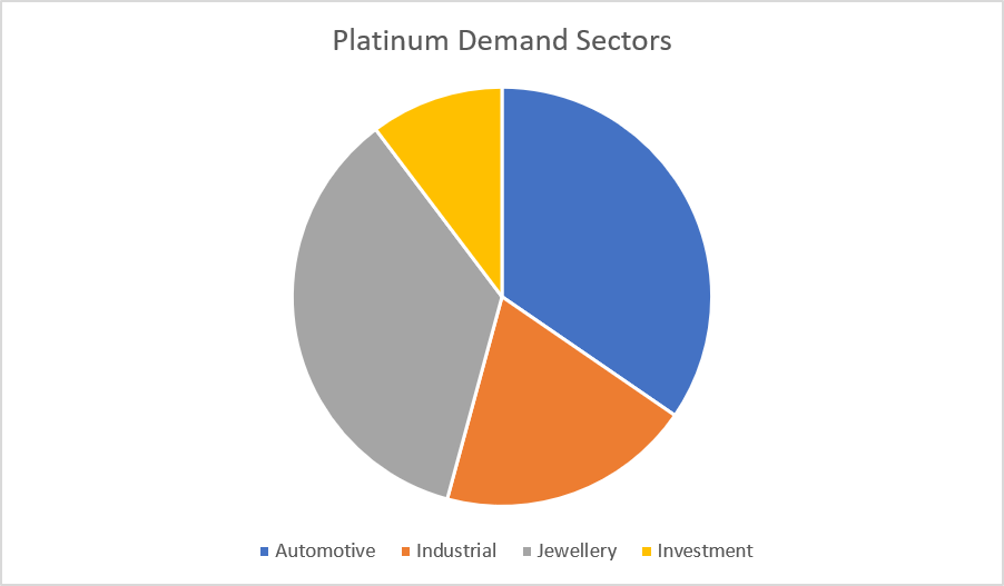 Platinum Demand Sectors