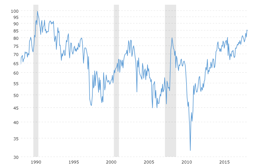 Macrotrends Silver Gold Ratio